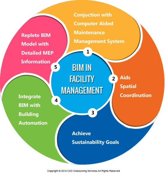 How To Use Bim In Facilities Management Cad Outsourcing